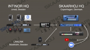 Intinor to Demonstrate How to Do Remote Production in Live Webinars With Skaarhoj